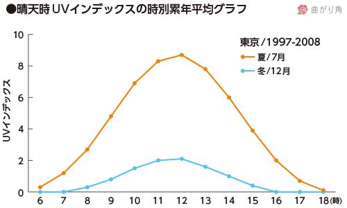 晴天時UVインデックスの時別累年平均グラフ