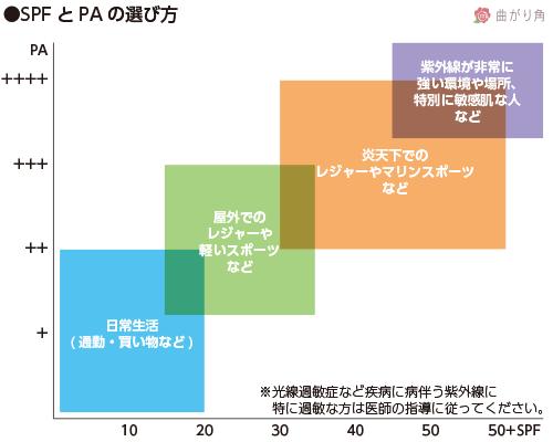 SPFとPAの選び方